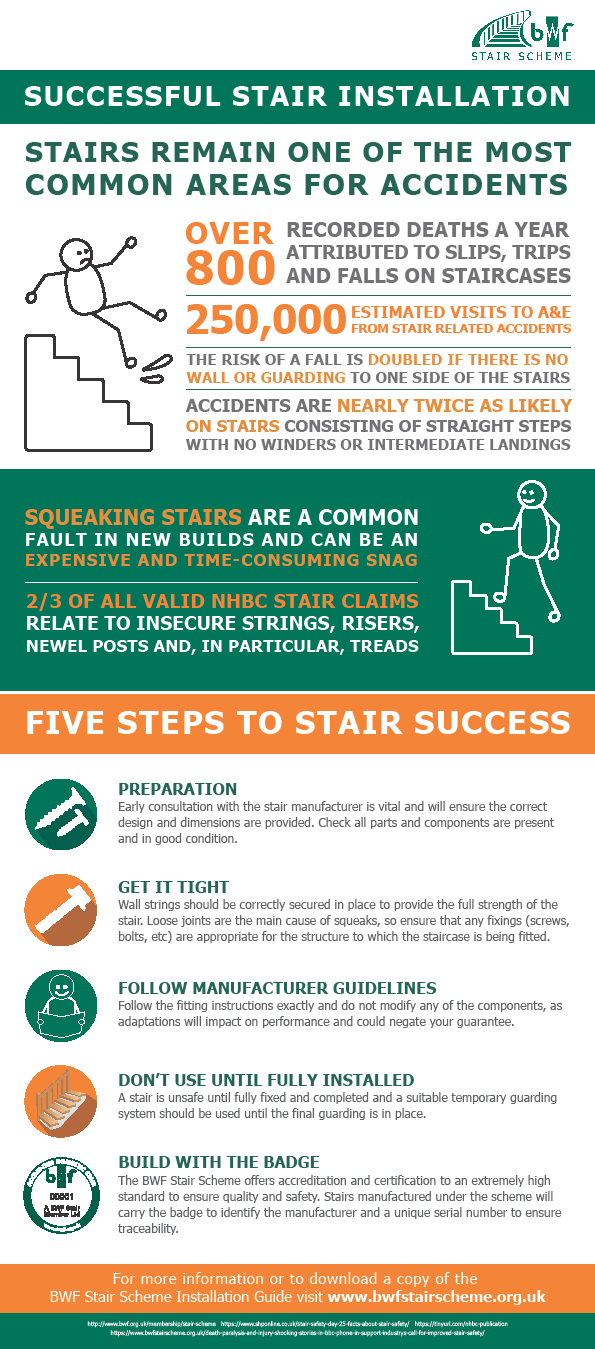 The British Woodworking Federation Bwf Stair Scheme Has Today Launched A New And Improved Staircase Installation Guide To Help Fill The Skills Gap And